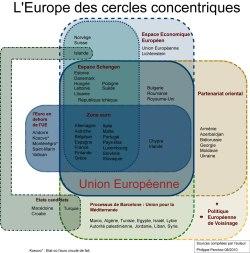 Europa dei cerchi concentrici